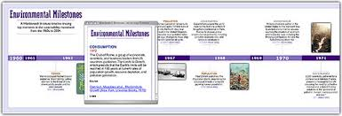 Timeline Milestones Environmental Milestones A Worldwatch Retrospective Timeline