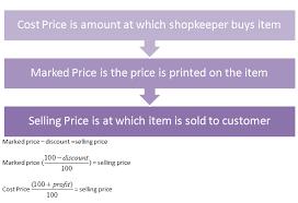 Profit Loss Formula Profit And Loss Formulas Shortcuts And Tricks Wordpandit