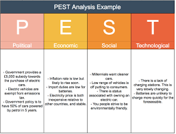 Pest Analysis Template Pest Analysis Tool Strategy Training From Epm