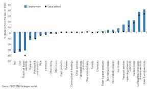 Skills For Employment Greening Jobs And Skills Oecd