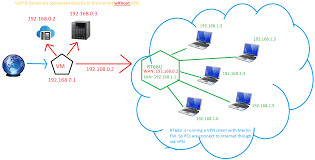 how can i connect to my nas drive on another router my nas box is connected to the virgin media vm router because i wish for the nas drive to get the best performance upload speed