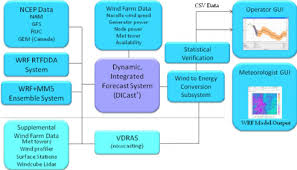 Xcel Download Flowchart Of The Ncar Xcel Energy Wind Power Forecasting System