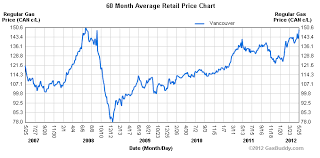 Price History Chart Vancouver Gas Prices Reach Record High News