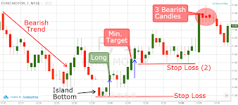 How To Trade Candlestick Chart Patterns Island Reversal 3 Simple Trading Strategies