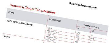Sous Vide Temperature Chart Sous Vide Cooking Reference Guide The Tool Shed