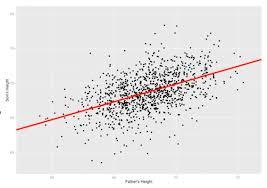 Linear Regression Using Python Analytics Vidhya Medium