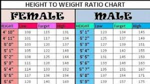 44 Methodical Height Ke Hisab Se Weight Ka Chart