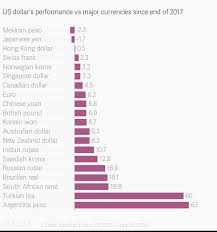 Us Dollars Performance Vs Major Currencies Since End Of 2017