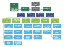 organizational chart chart