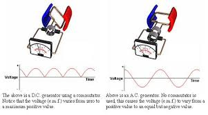 alternating current generator diagram. 11.3.2 explain the operation of a basic alternating current (ac) generator. generator diagram