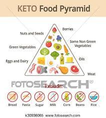 Keto Food Pyramid Clipart K30936065 Fotosearch
