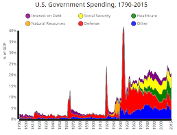 The History Of U S Government Spending Revenue And Debt