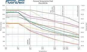 Pressure And Temperature Chart Fluoroseal Specialty Valves Pressure Temperature Charts