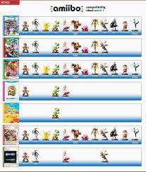 Nintendo Amiibo Wave 1 Compatability Nintendo Amiibo