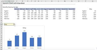 Month To Month Comparison Excel Chart Dynamic Charts With Drop Down 2 Simple Steps