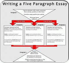 english essay assignments for students coursework how to   uglies essay assignment mr brunkens online classroom how to write essays and assignment how to write