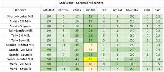 starbucks caramel macchiato starbucks nutrition information calories
