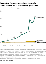 Generation Birth Years Chart Where Millennials End And Generation Z Begins Pew Research