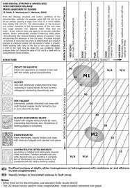 Geology Rock Identification Chart Gsi Classification Chart For Molassic Rock Masses In Depth