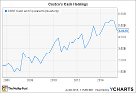 Costco Stock Quote Adorable 48 Reasons Costco Wholesale Corporation's Dividend Is Likely To Keep