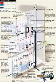 incredible plumbing and pipe diagram ever wonder how your plumbing Motor Run Capacitor Wiring Diagram at Drain Auger Motor Wiring Diagram