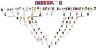 Deeeep Io Evolution Tree 2019 Deeeep Io Unblocked Play