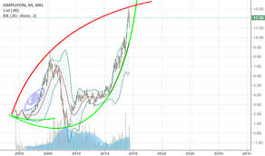 Tip Stock Chart Amp Stock Price And Chart Mil Amp Tradingview