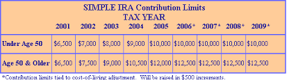 Simple Ira Vs Sep Ira Chart Retirement Plans Polizzi Agency Rochester New York
