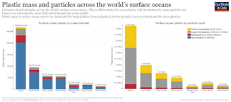 Ocean Graphics Charts Plastic Pollution Our World In Data