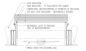 fans in the attic do they help or hurt with whole house fan wiring attic fan switch wiring at House Fan Wiring