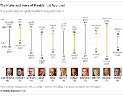 How Obamas Approval Rating Compares To Other Notable
