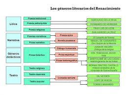 el renacimiento español en la