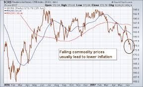 Falling Commodity Prices Are A Big Reason Why Inflation Is