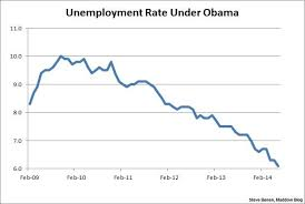 Unemployment Chart By Year A Sharp Improvement In The Unemployment Rate Msnbc