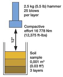 Standard Proctor Test Its Apparatus Procedure Result
