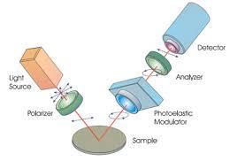 Manual Ellipsometer Prof Igor Lubomirskys Lab