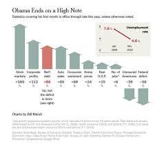 President Obama Accomplishments Chart