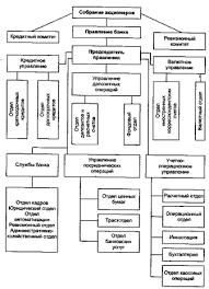 Реферат Анализ системы оплаты труда персонала и разработка  Рисунок 2 Схема организационной структуры ОАО ОТП Банка