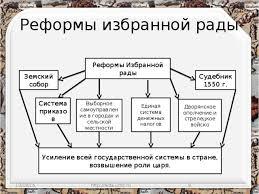 Курсовая работа Государственные реформы Петра i Курсовая работа на тему реформы управления