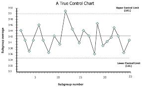 Six Sigma Tool Control Chart Theblogspotblog