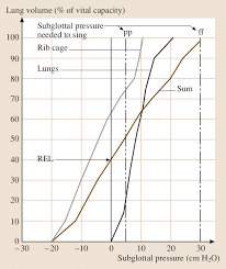 2 Subglottal Pressures Produced At Different Lung Volumes In