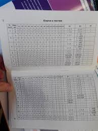 измерительные материалы биология класс фгос ответы контрольно измерительные материалы биология 7 класс фгос ответы