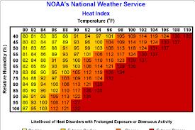 Heat Exposure Chart Heat Index Chart 21 Download Scientific Diagram