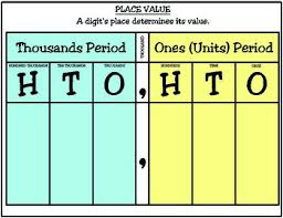 3rd Grade Math Place Value Chart And Digit Cards