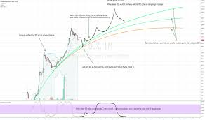 Bitcoin 2008 Chart Stochastic Rsi Bitcoin How Much Was 1 Bitcoin Worth In 2008