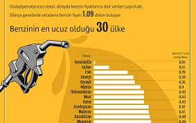 Dünyada benzin fiyatları - 01.02.2019, Sputnik Türkiye