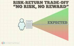 Risk Vs Return Chart Risk Return Tradeoff