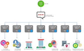 interactive voice response diagrams solution   conceptdraw comivr services diagram