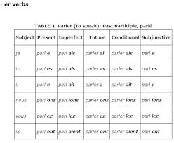 Etre Verb Chart Regular Verbs
