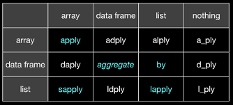 Functional Summary Examples Amazing R Grouping Functions Tapply By Aggregate And The Apply Family